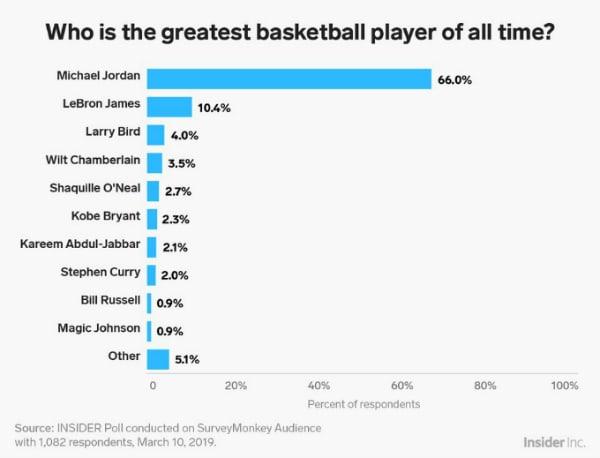 Pesquisa nos EUA escolhe o melhor jogador de basquete de todos os tempos Foto 2